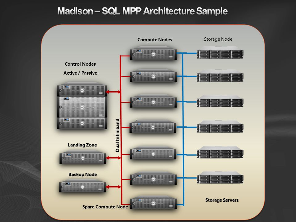 Madison – SQL MPP Architecture Sample