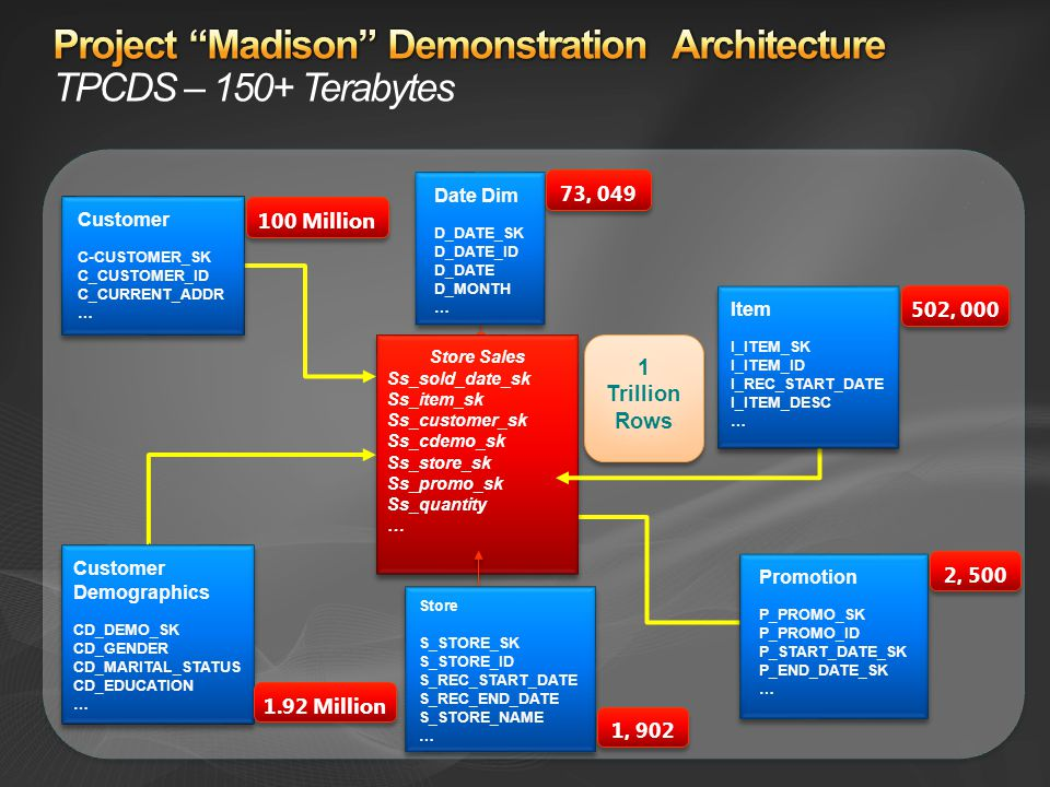 Project Madison Demonstration Architecture