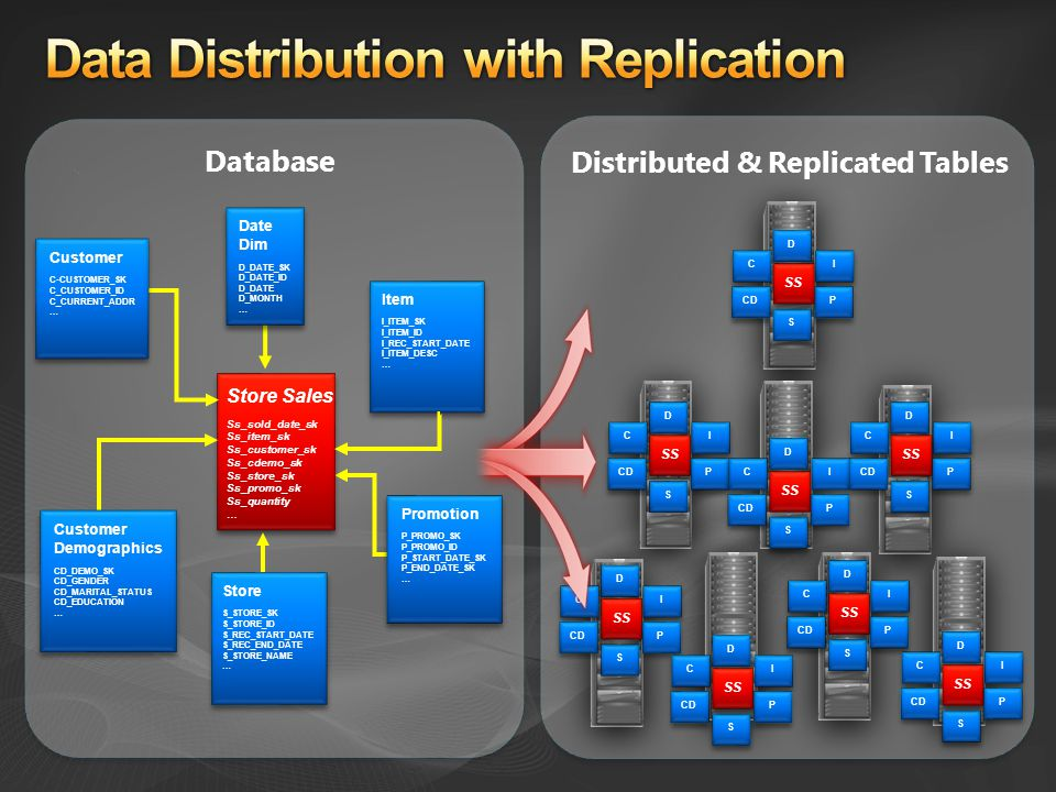 Distributed & Replicated Tables