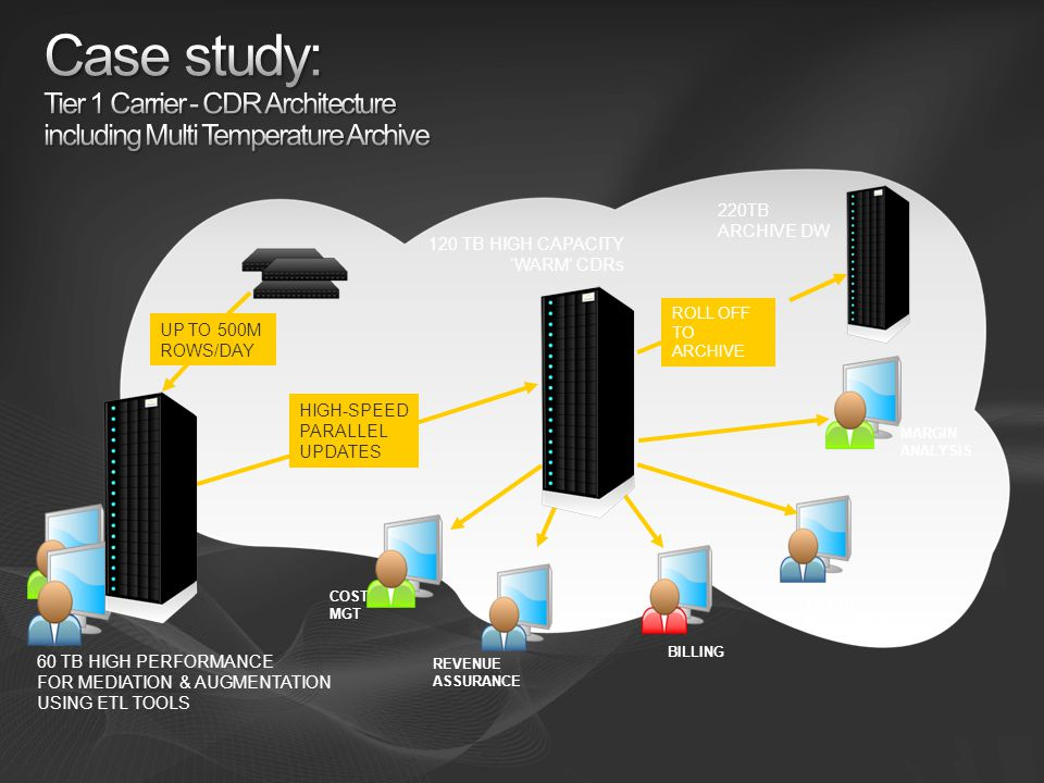 Case study: Tier 1 Carrier - CDR Architecture including Multi Temperature Archive