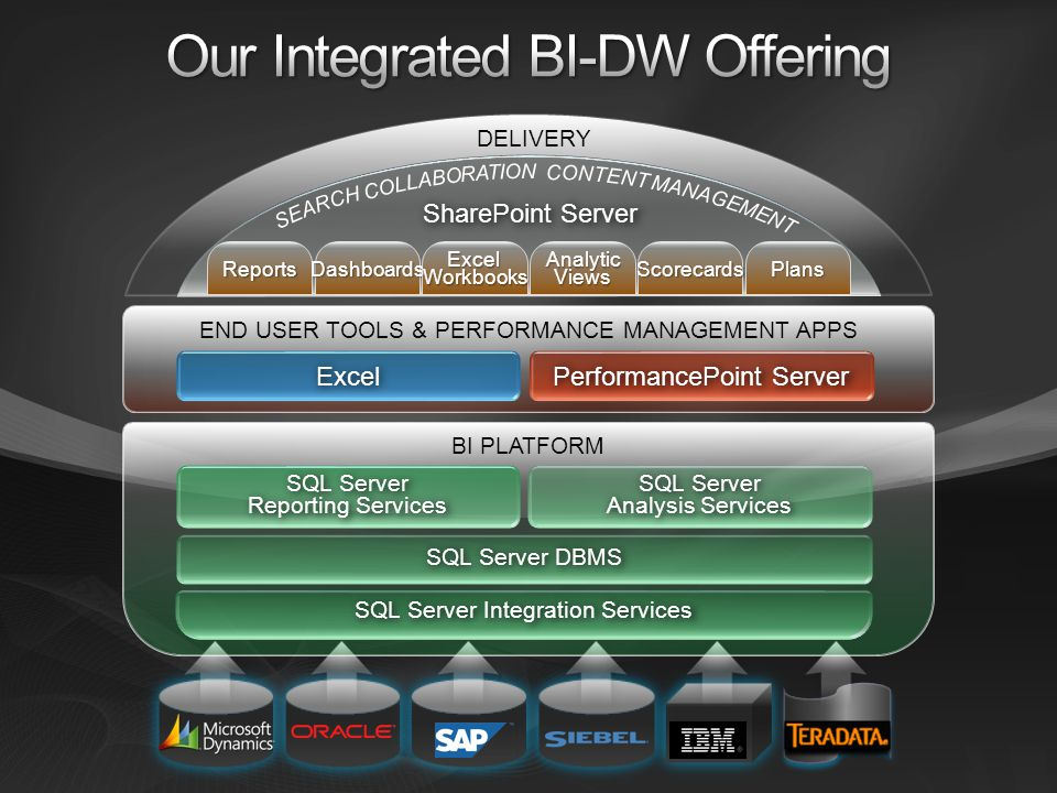 Our Integrated BI-DW Offering