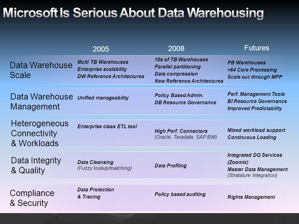 Microsoft Is Serious About Data Warehousing