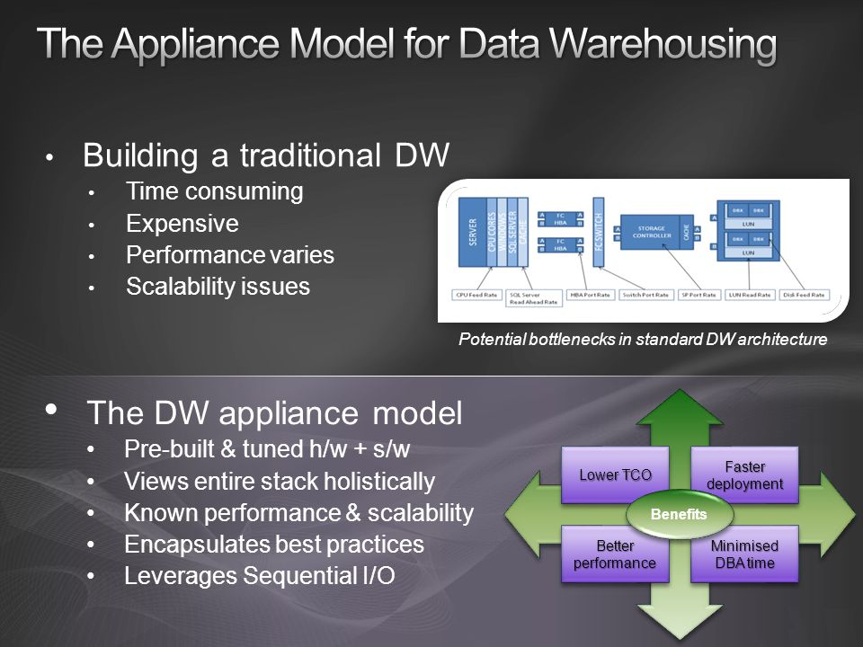 The Appliance Model for Data Warehousing