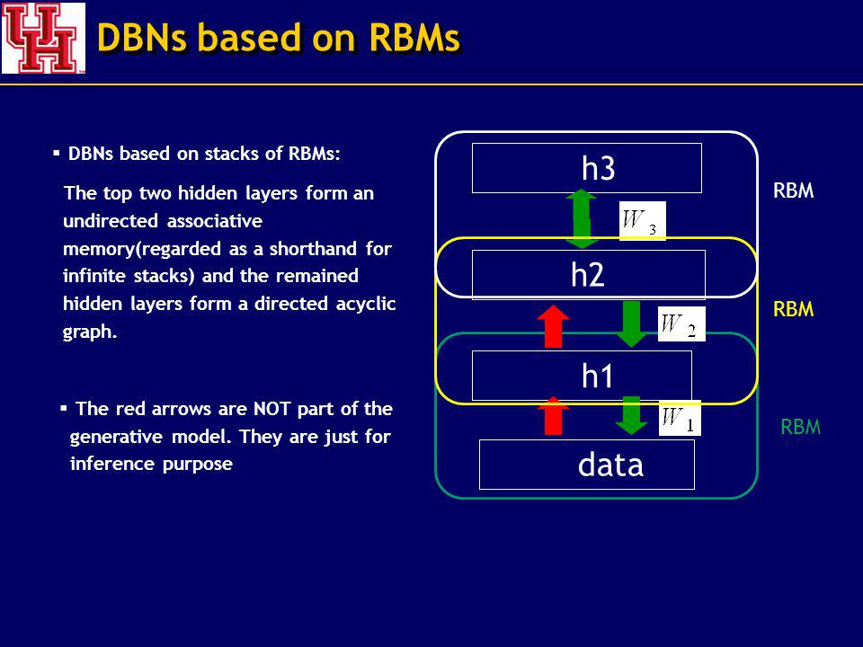 DBNs based on RBMs h3 h2 h1 data RBM DBNs based on stacks of RBMs: