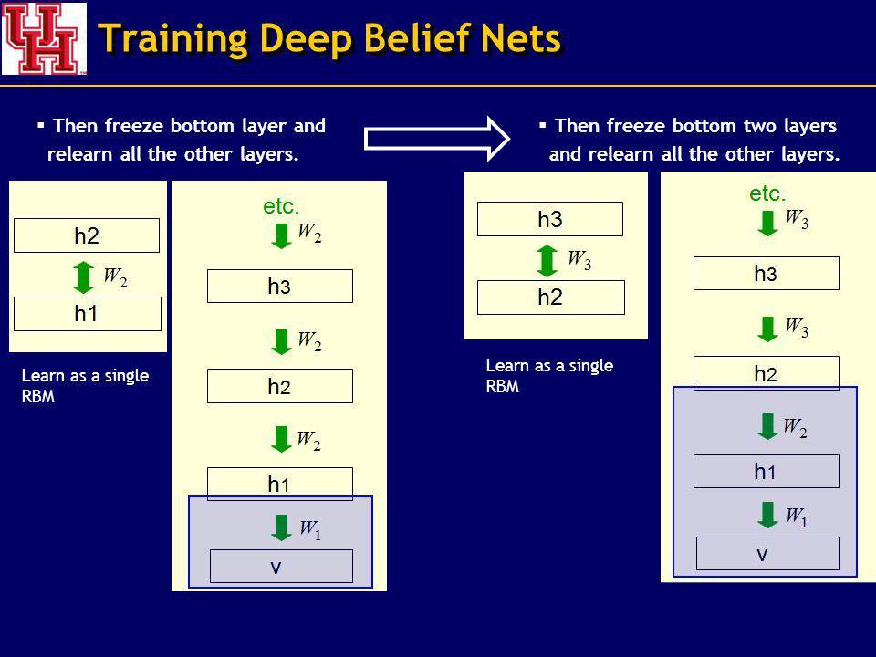 Training Deep Belief Nets