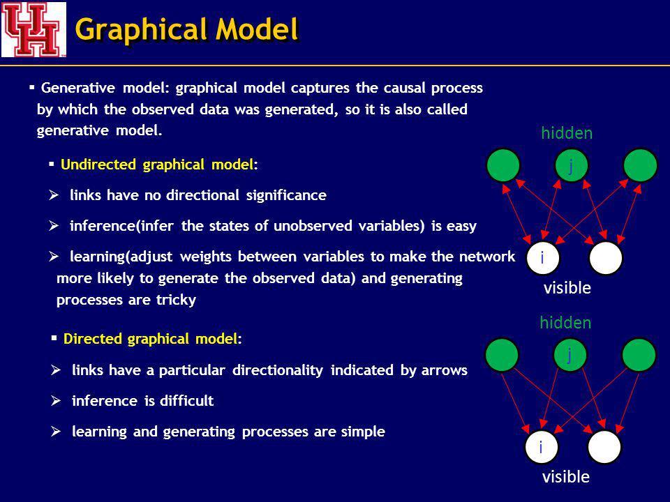 Graphical Model hidden j i visible hidden j i visible