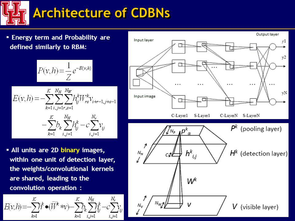 Architecture of CDBNs Energy term and Probability are defined similarly to RBM: