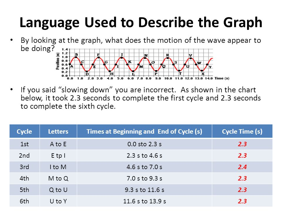 Language Used to Describe the Graph