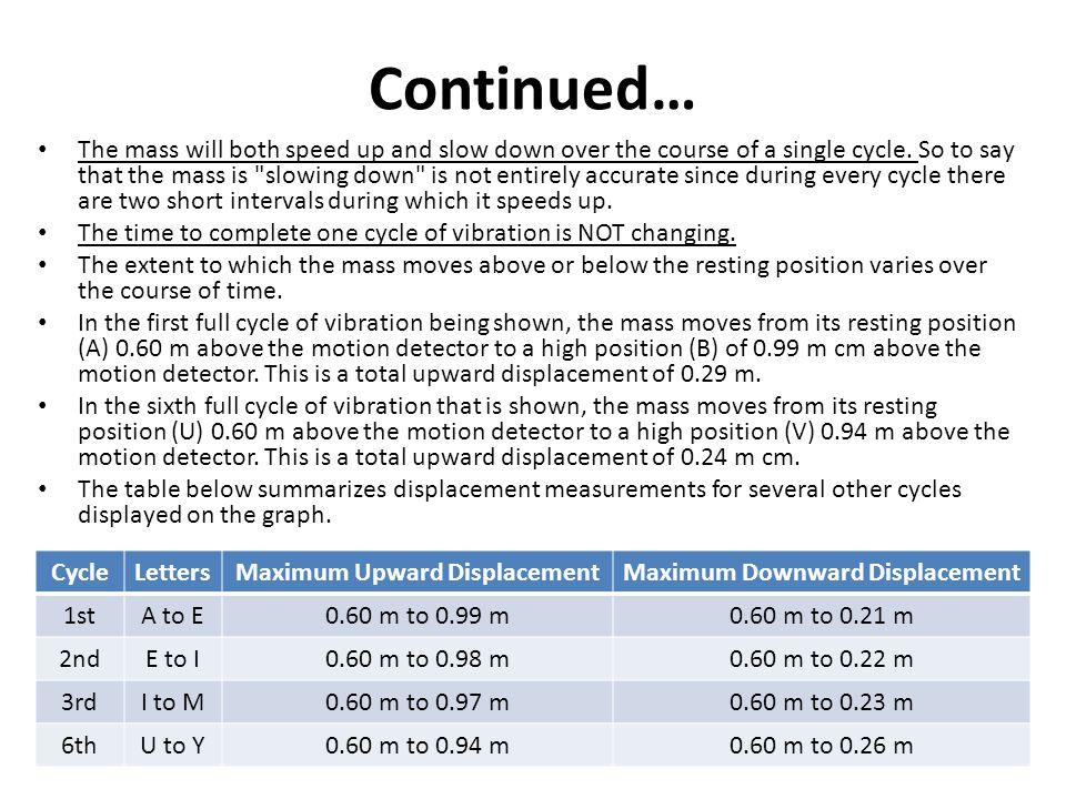 Maximum Upward Displacement Maximum Downward Displacement