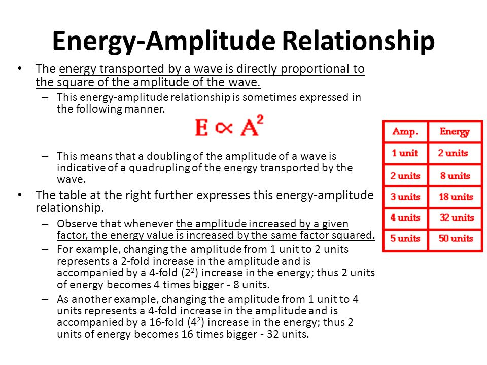 amplitude and power relationship