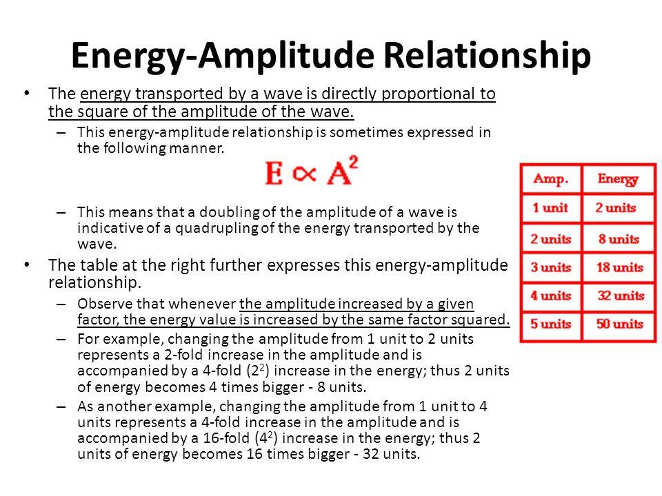 Energy-Amplitude Relationship