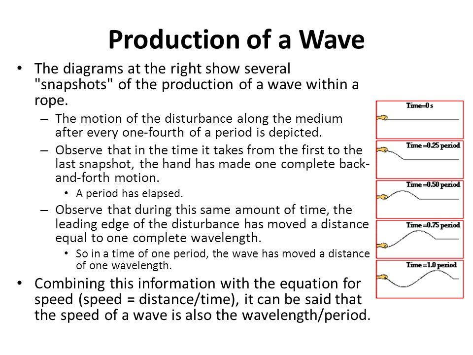 Production of a Wave The diagrams at the right show several snapshots of the production of a wave within a rope.