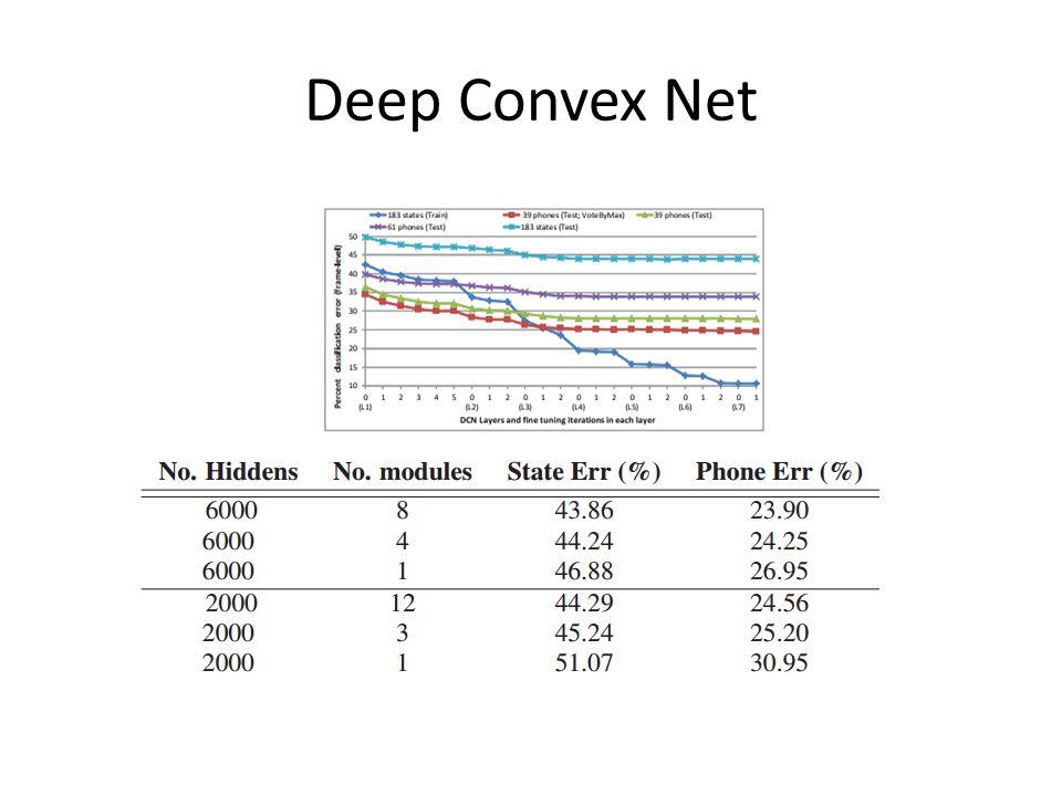 Deep Convex Net