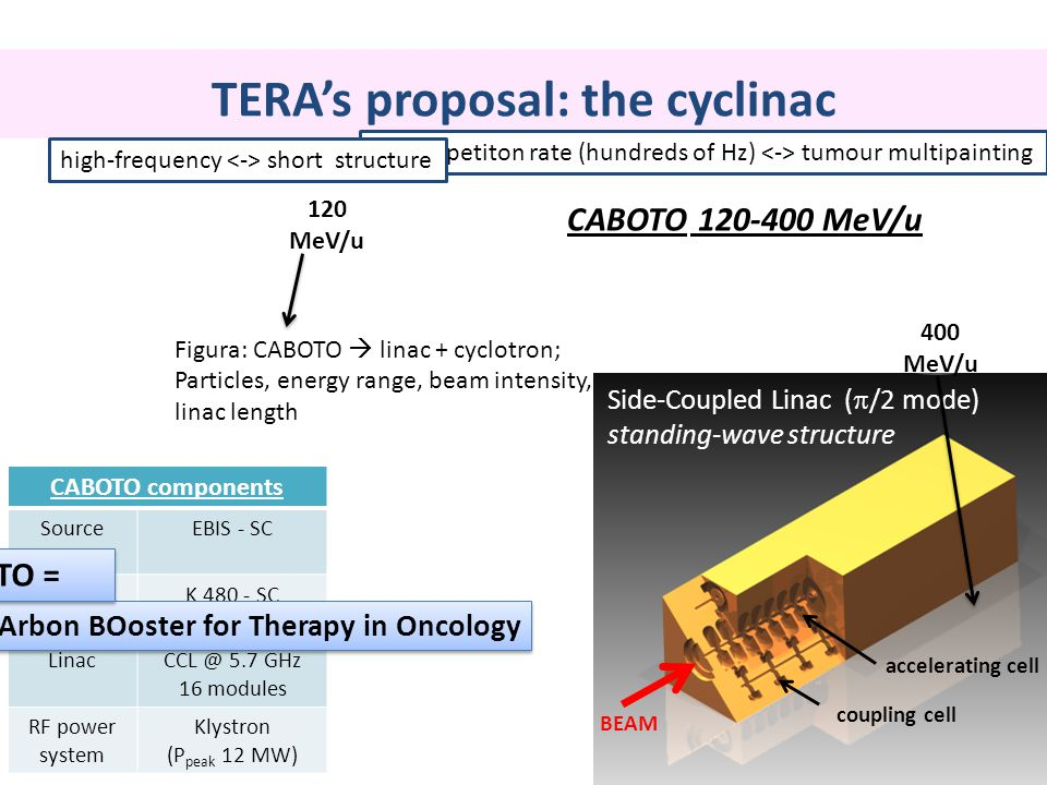 TERA's proposal: the cyclinac