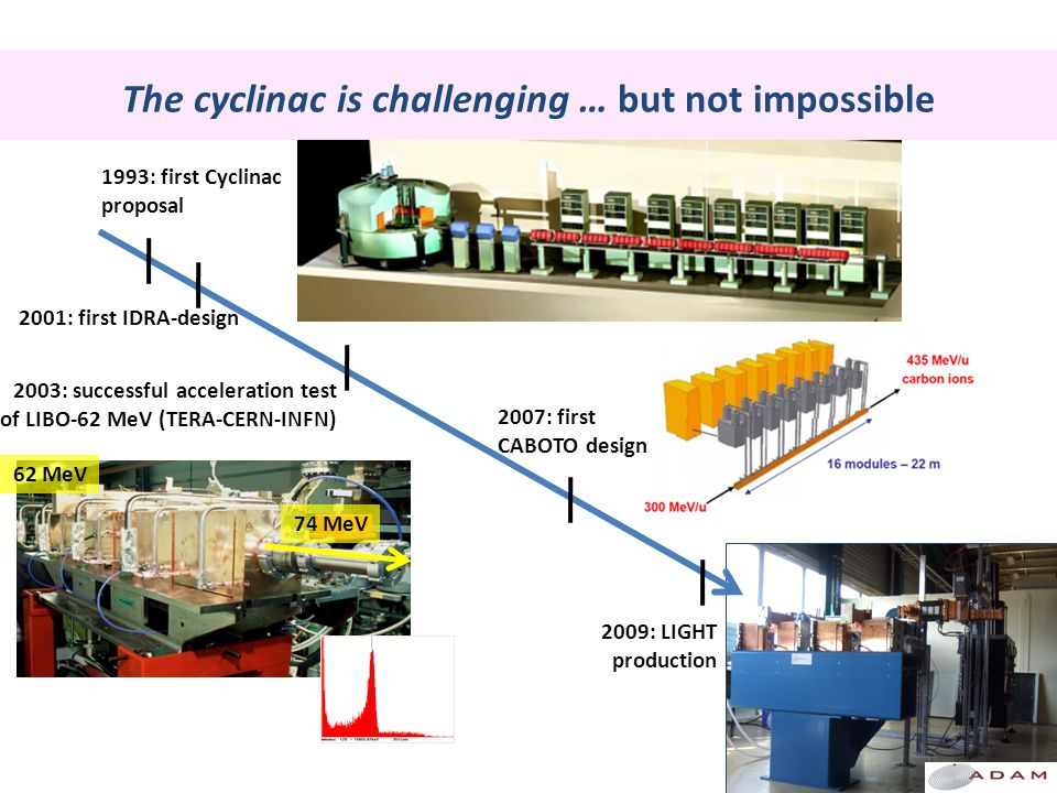 The cyclinac is challenging … but not impossible