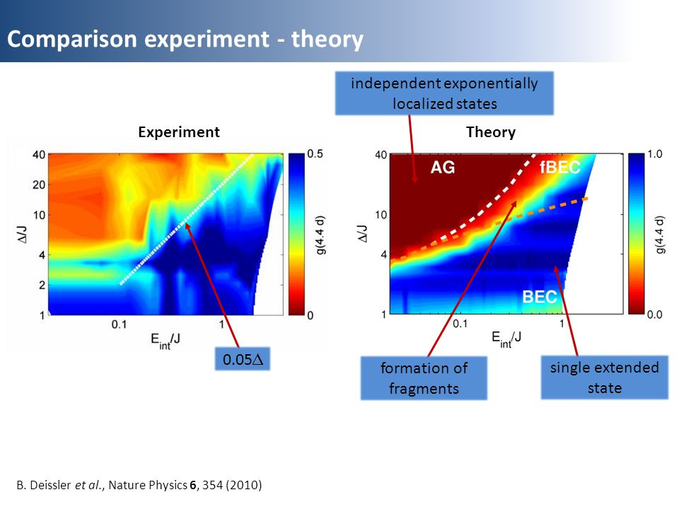 Comparison experiment - theory