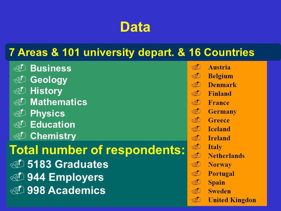 Data Total number of respondents:
