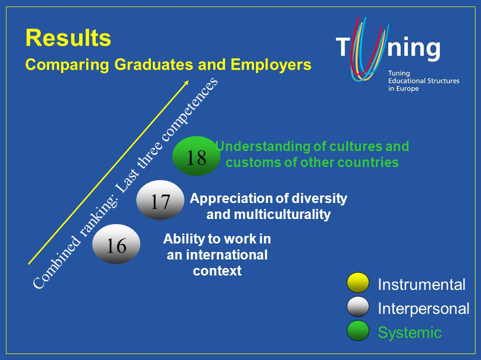 Results 18 17 16 Comparing Graduates and Employers