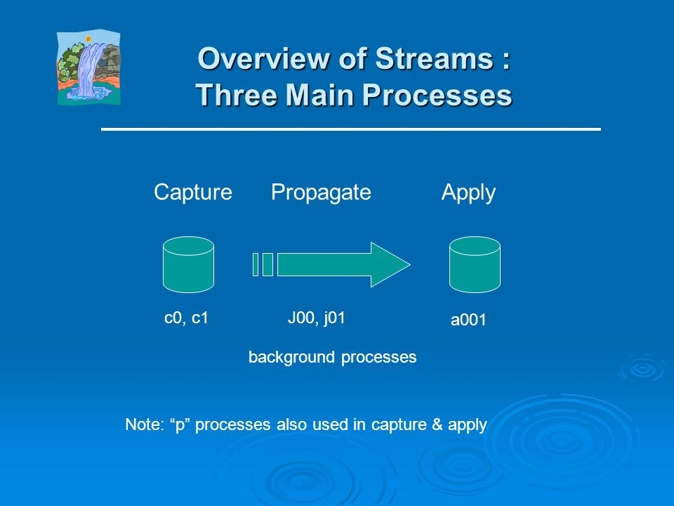 Overview of Streams : Three Main Processes