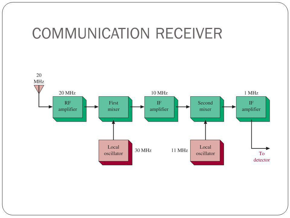 COMMUNICATION RECEIVER