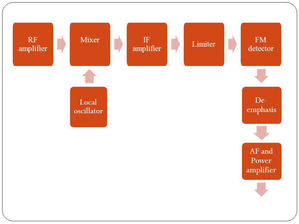 De-emphasis AF and Power amplifier Local oscillator RF amplifier Mixer
