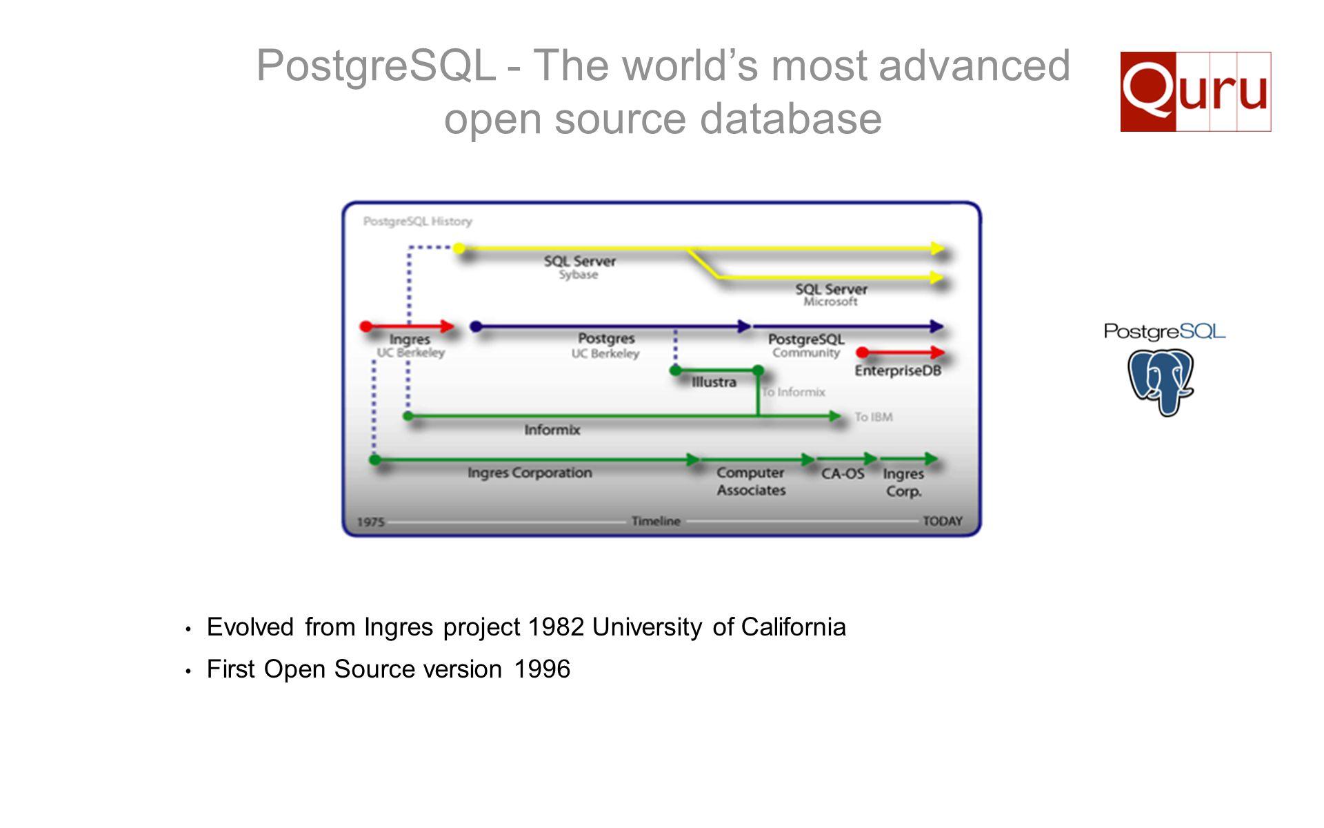 PostgreSQL - The world's most advanced