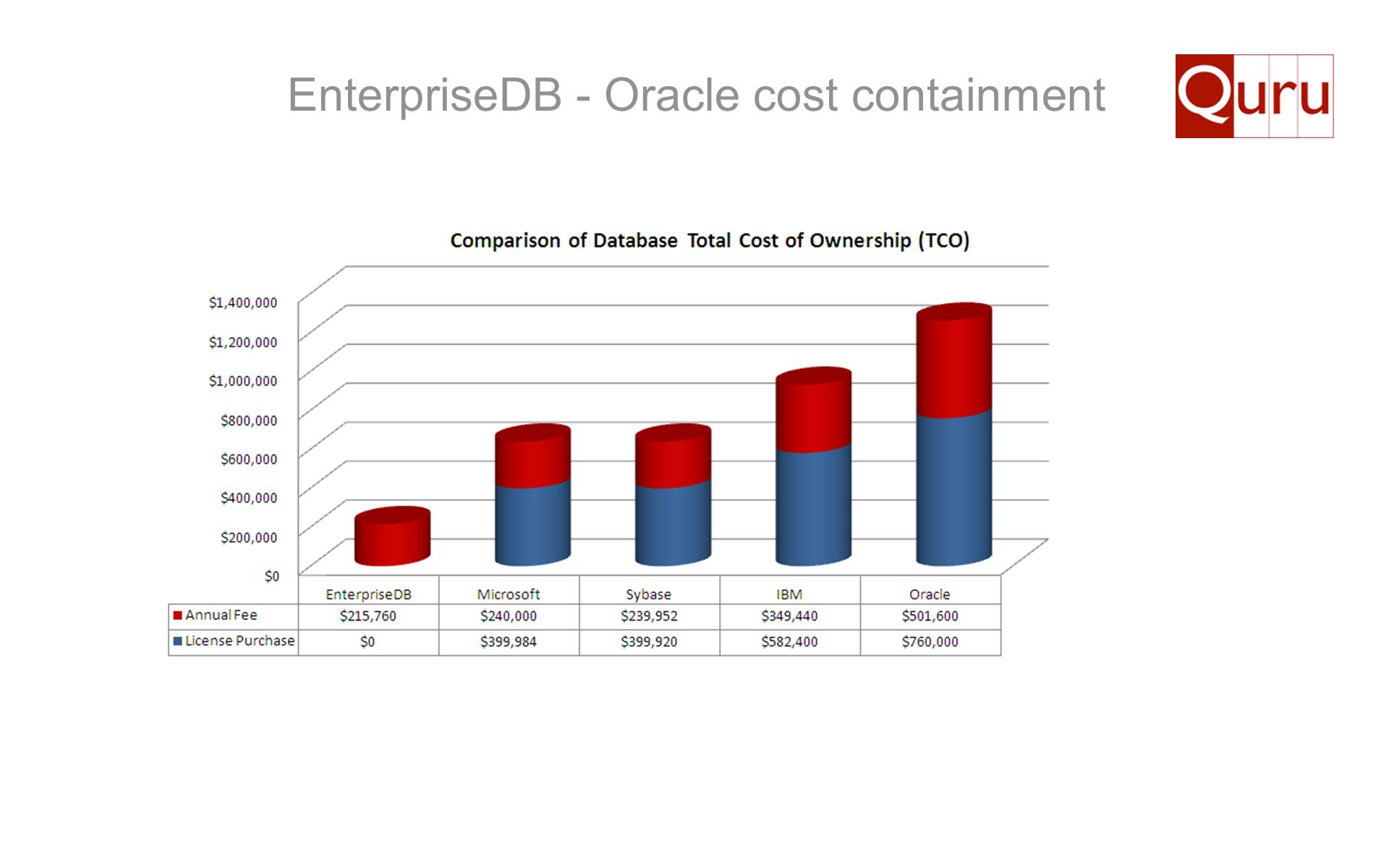 EnterpriseDB - Oracle cost containment