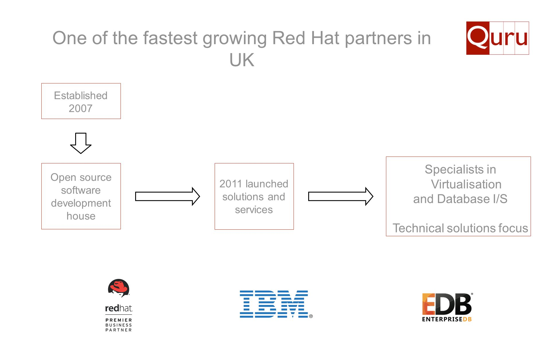 One of the fastest growing Red Hat partners in UK