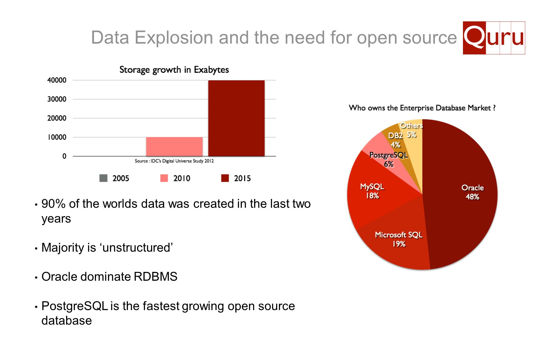 Data Explosion and the need for open source