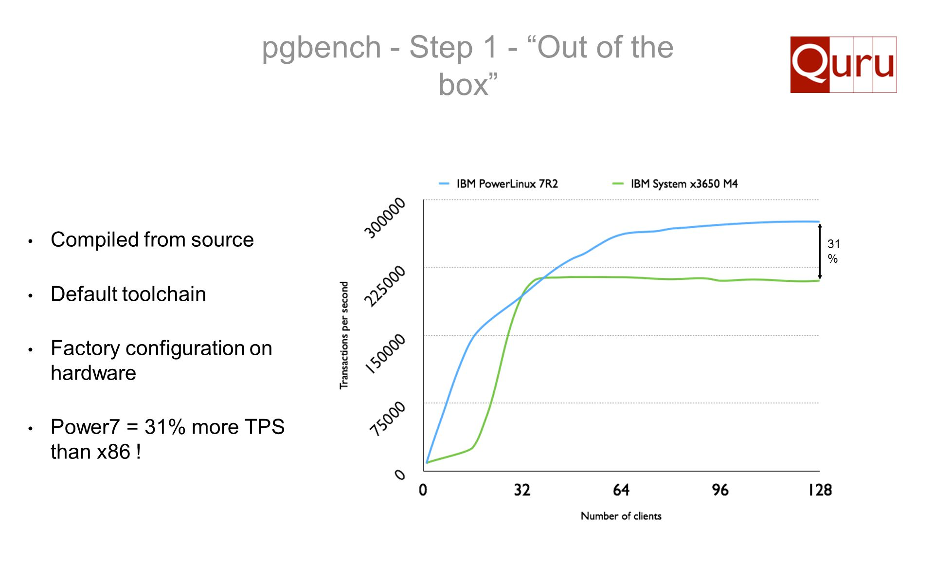 pgbench - Step 1 - Out of the box