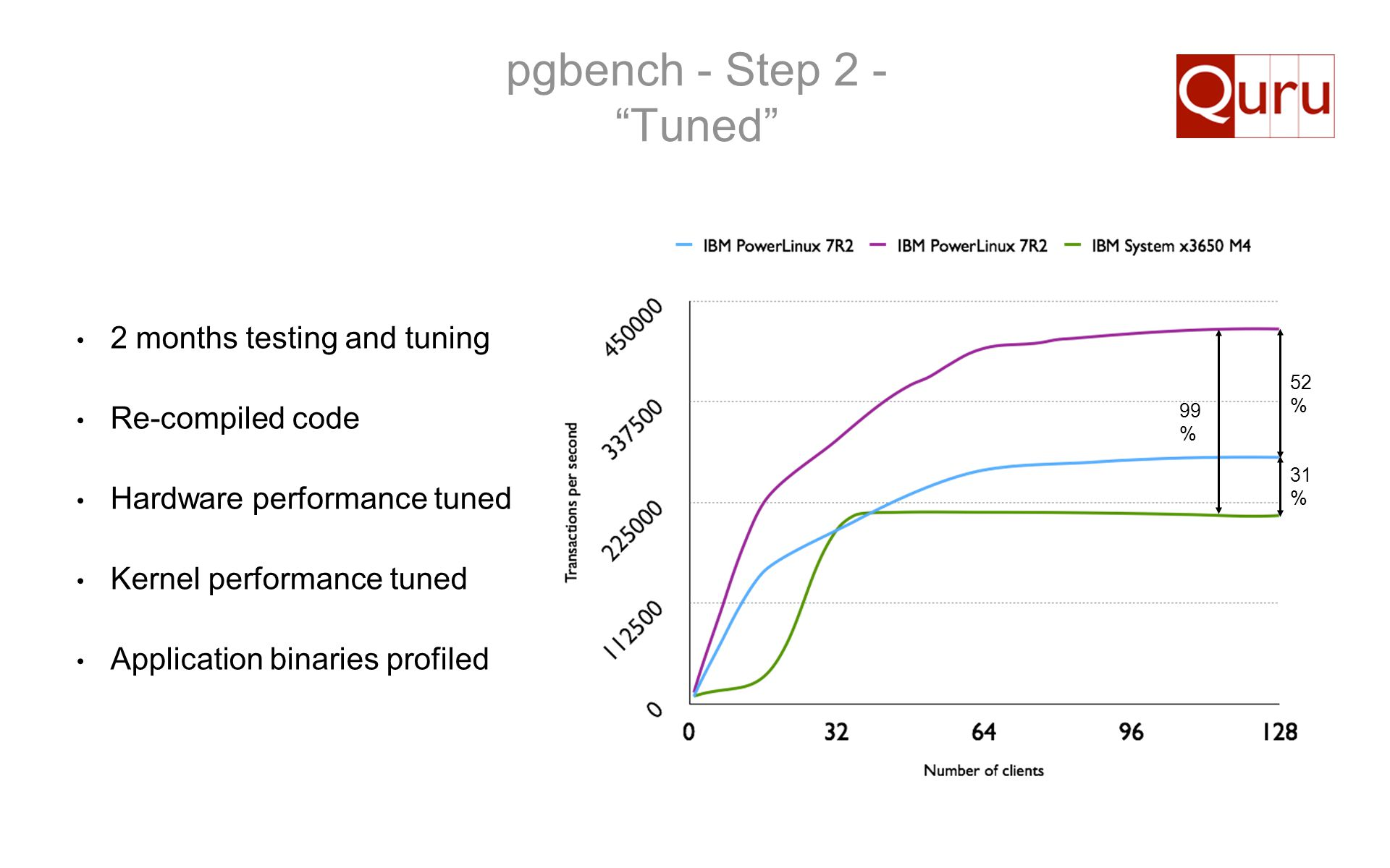 pgbench - Step 2 - Tuned