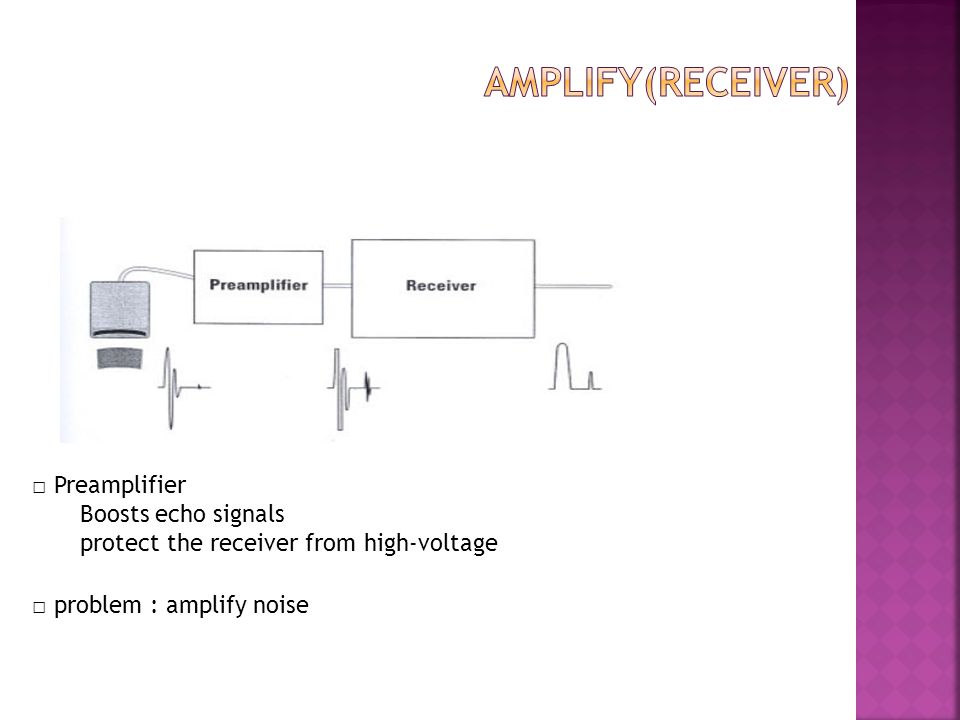 amplify(Receiver) □ Preamplifier Boosts echo signals