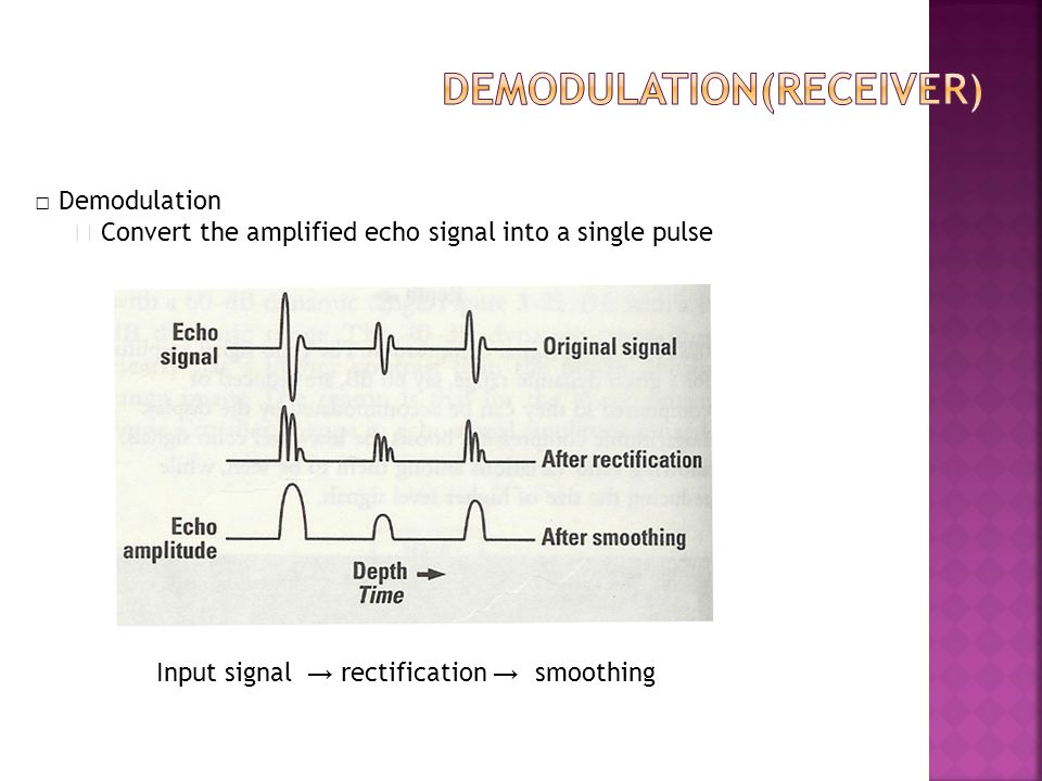 demodulation(Receiver)