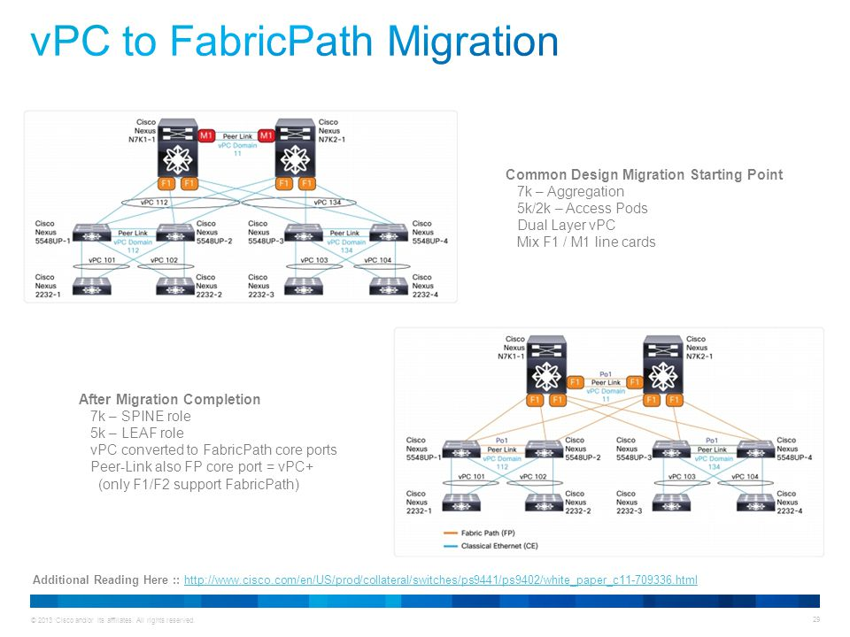 vPC to FabricPath Migration