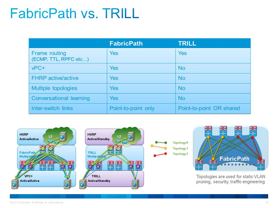 FabricPath vs. TRILL