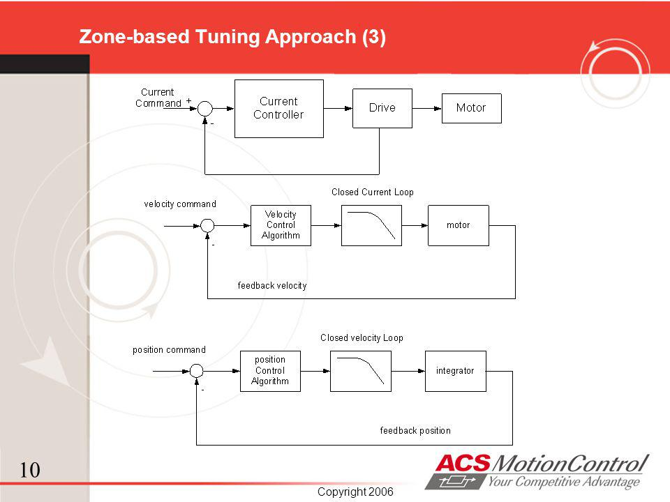 Zone-based Tuning Approach (3)