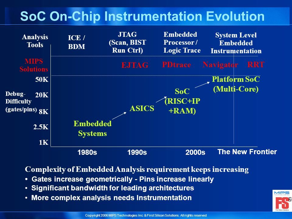 an analysis of the evolution of the microprocessor An analysis of the evolution of microprocessors posted at 22:51h in novedades by has developed a range of system on chip (soc) account of the rosenberg espionage case as well as an analysis of arnold meschess work art in public places i an analysis of the management process in a corporation system in an analysis of the evolution of.