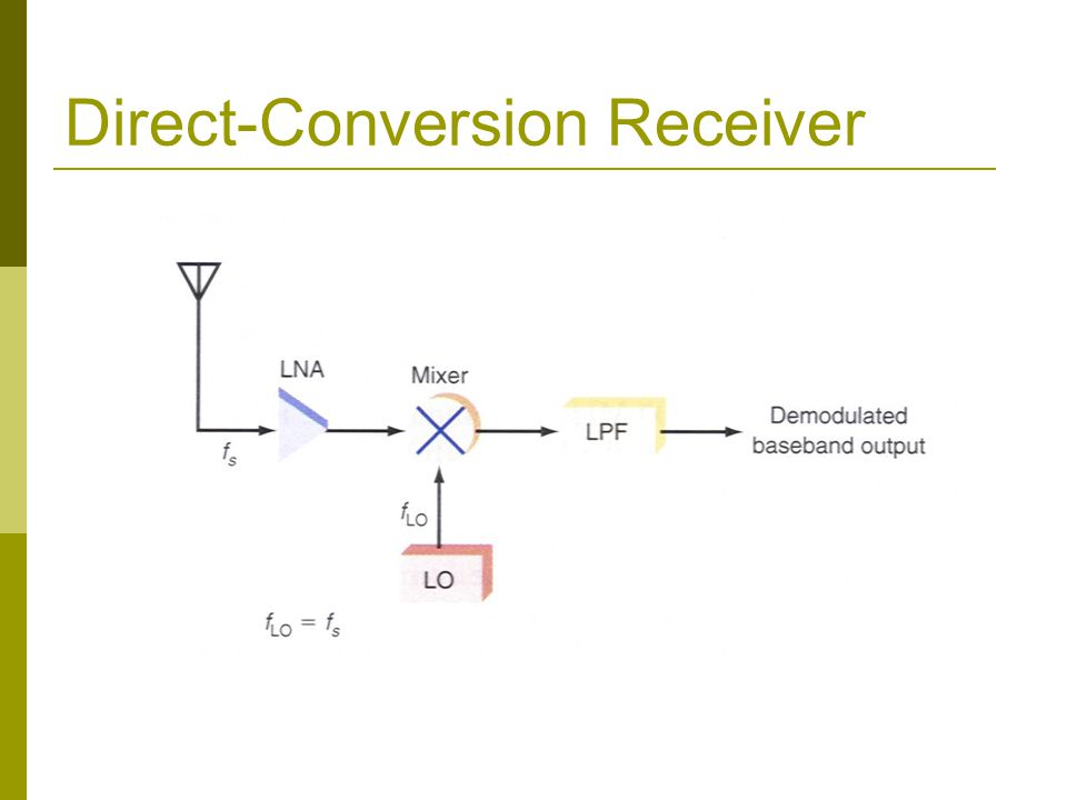 Direct-Conversion Receiver