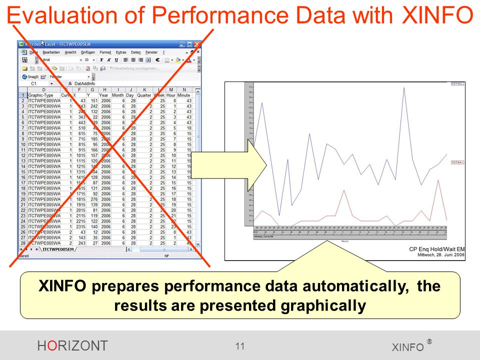 Evaluation of Performance Data with XINFO