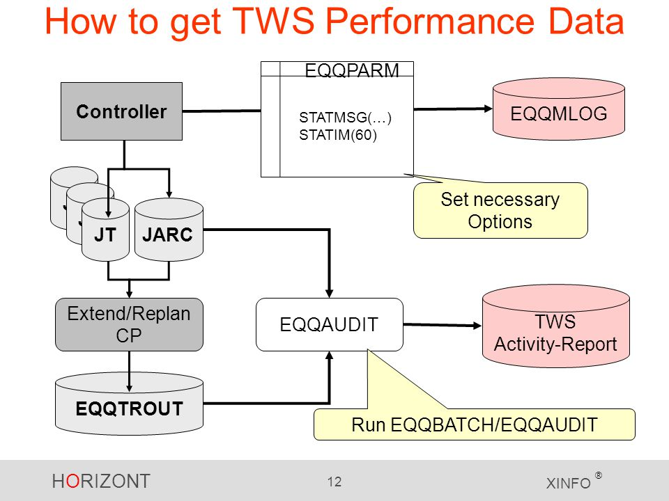 How to get TWS Performance Data