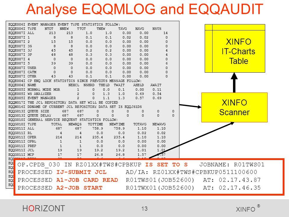 Analyse EQQMLOG and EQQAUDIT