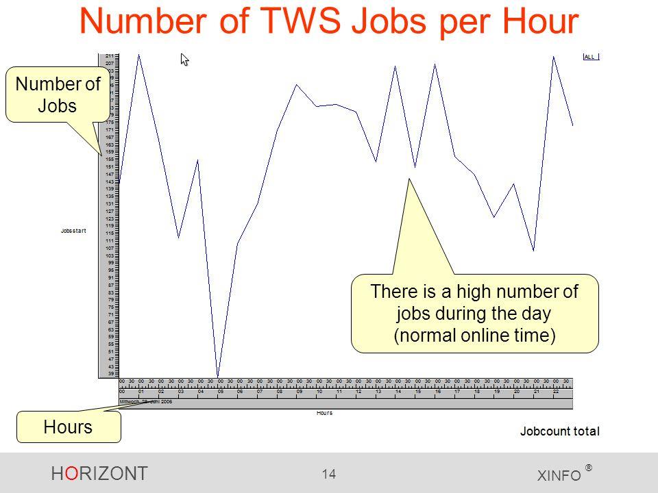 Number of TWS Jobs per Hour