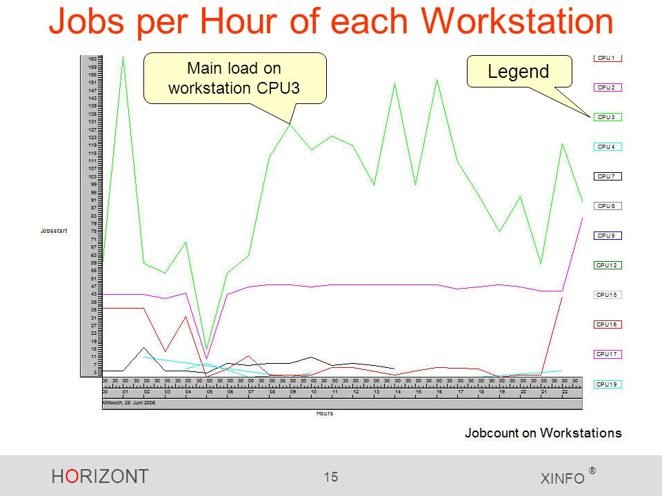 Jobs per Hour of each Workstation