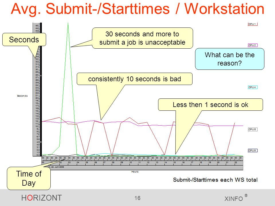 Avg. Submit-/Starttimes / Workstation