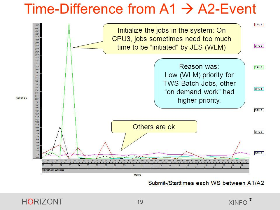 Time-Difference from A1  A2-Event