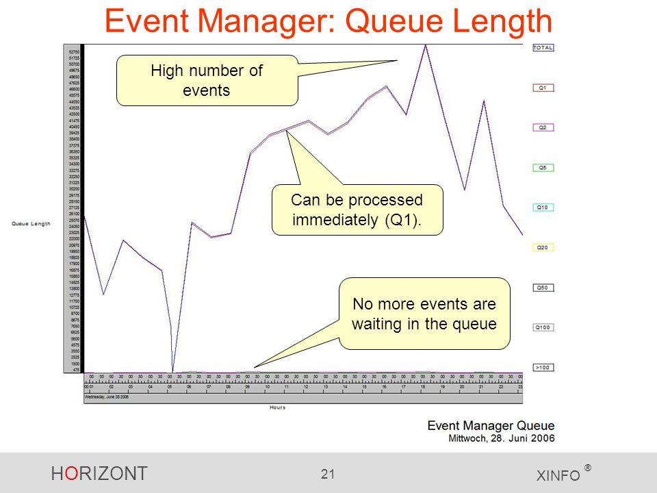 Event Manager: Queue Length