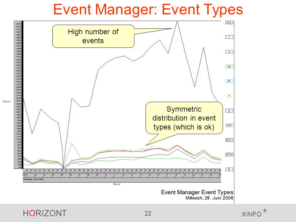 Event Manager: Event Types