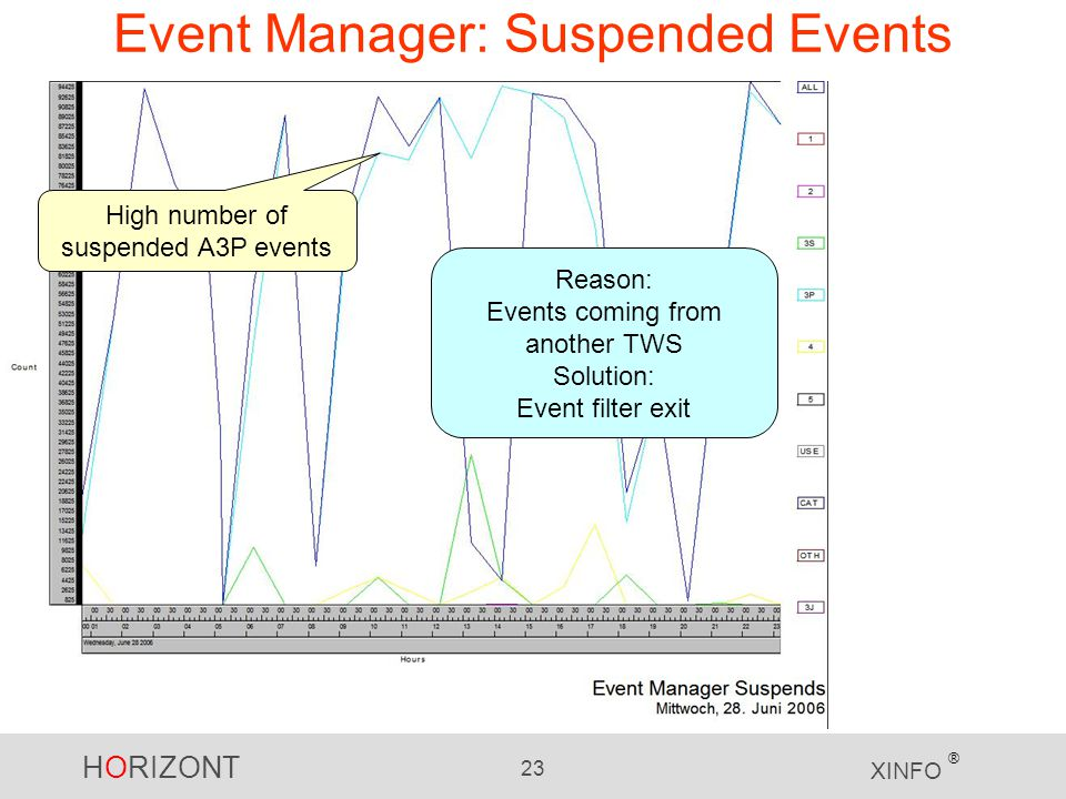 Event Manager: Suspended Events