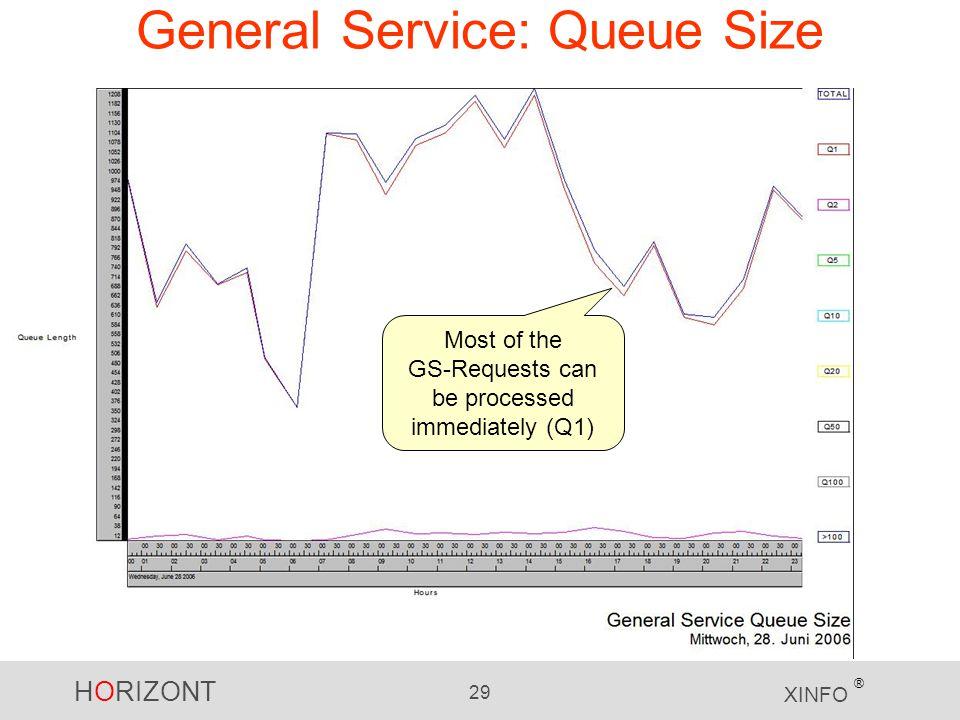 General Service: Queue Size
