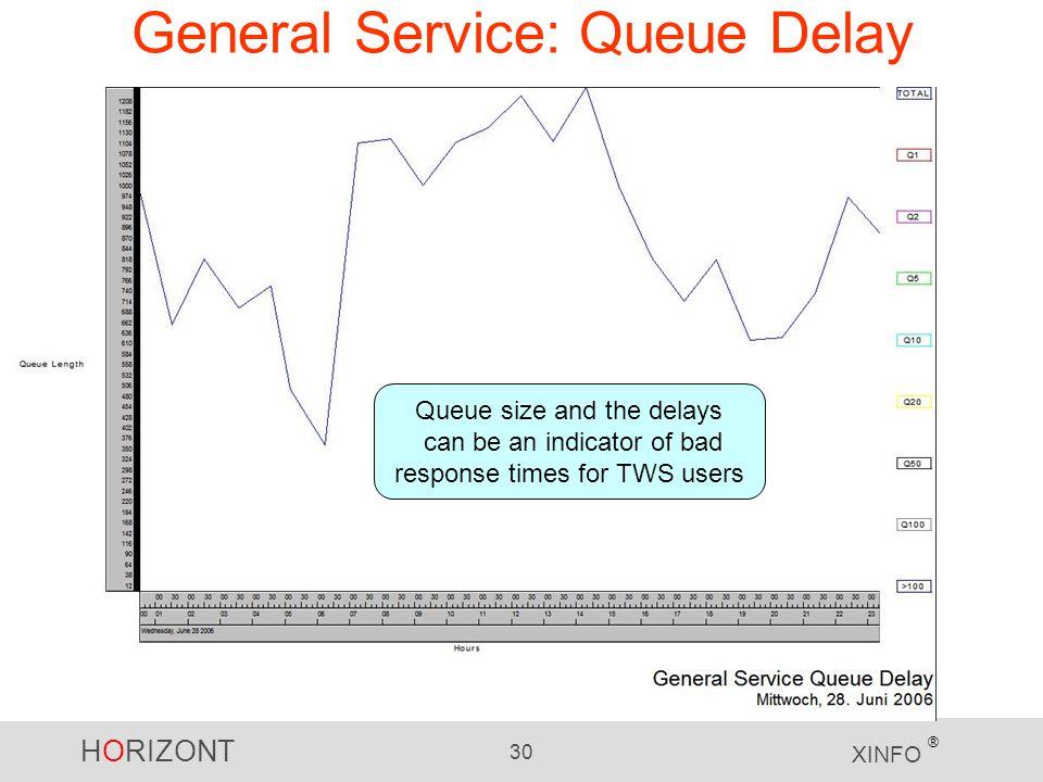 General Service: Queue Delay